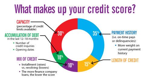 credit score 333